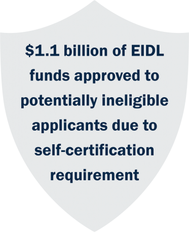1 point 1 billion dollars of Economic Injury Disaster Loan funds approved to potentially ineligible applicants due to self-certification requirement